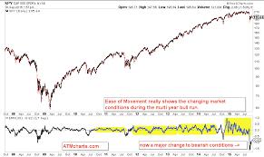 The Rotation Report Charts And Setups For Us Stocks