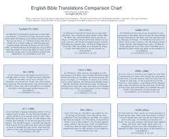 13 A Helpful Bible Translation Comparison Chart U Bible