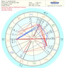 How To Do My Natal Chart How To Use Astro Com To Cast Your Free Astrology Chart