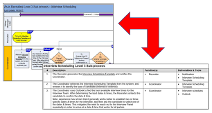 Aligning Narratives With Process Maps Process Consulting