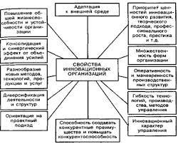 Менеджмент Структура инновационного менеджмента Реферат Учил Нет  Свойства инновационных организаций будущего