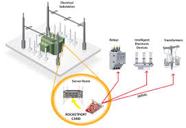 electrical substation comtrol corp Substation Transformer Diagram electrical substation data collection and control substation transformer connections