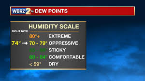 Dew Point Chart Oppressive Why Are Weathercasters So Hung Up On Dew Points