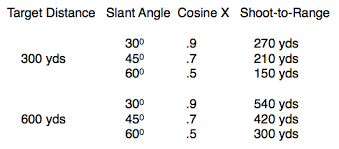 Angle Range Compensation Chart Uphill Downhill Shooting Dilemma Solved Ron Spomer Outdoors