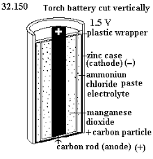 unph33 1 see diagram 32 150 battery cut vertically see diagram 32 154 1 electric torch