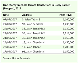with the the property is offered at rm 577 000 you should note that being a lifetime tenancy the property is enbered with a lifetime