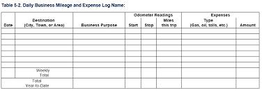 Irs Mileage Log Excel Awesome Mileage Spreadsheet Free Lancerules Worksheet