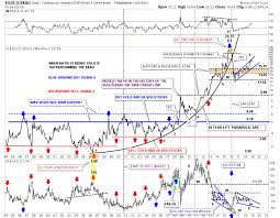 The Amazing Story Of Gold To Gold Stocks Ratios