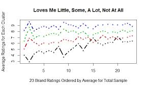 Sample Analysis Inspiration Clustering Customer Satisfaction Ratings Rbloggers