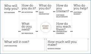 Revenue Model Template Business Model Canvas A Great Organizational 1820401047137