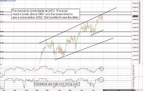 E Mini S P 500 Futures Bears Need A Currency Market Reversal