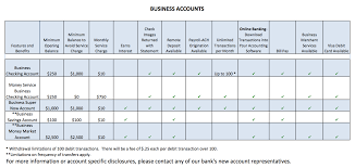 National Standard Chart Of Accounts Business Account Commonwealth Winklevoss Zwillinge