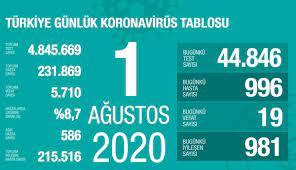 Sağlık Bakanı Koca açıkladı! İşte 1 Ağustos corona virüsü verileri - Son  dakika haberleri