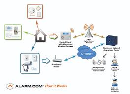 fire alarm wiring diagram flame detector wiring diagram ~ odicis fire alarm loop wiring at Wiring Diagram Fire Alarm Wireless Box