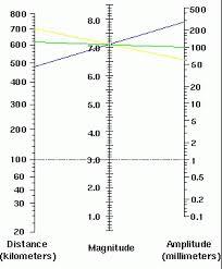 The Richter Scale Measuring Earthquake Magnitudes Math