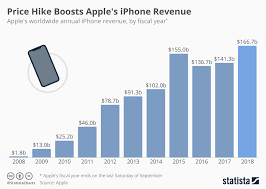 Iphone Chart Chart Price Hike Boosts Apples Iphone Revenue Statista
