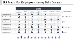 Harvey Balls Chart Template How To Use Harvey Balls In Powerpoint Harvey Balls