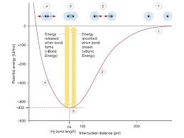 Bond Lengths And Energies Chemistry Libretexts