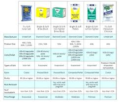 Salt Comparison Chart 50 Lb Bag Of Table Salt Employmentdiscrimination Co