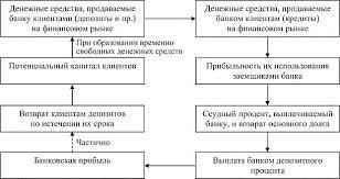 БАНКИ И БАНКОВСКАЯ СИСТЕМА Сущность и развитие банков Банк  Рис 2 Взаимосвязь депозитных и ссудных операций