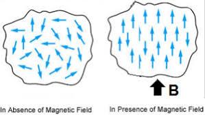 Ferromagnetic Paramagnetic And Diamagnetic Substances