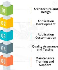 software engineering assignment homework help by experts disciplines of software engineering