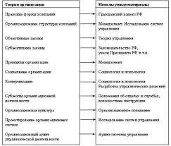 Курсовая работа Теория организации в системе наук