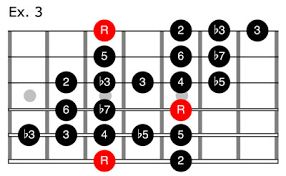 Country Guitar Scales Chart Pluck Em A Crash Course In Country Guitar Premier Guitar