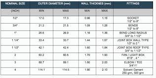 Buy Electrical Pvc Conduit Sizes Electrical Pvc Conduit