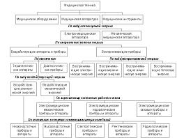 Реферат Программно аппаратная реализация аппаратов  Программно аппаратная реализация аппаратов электростимуляции
