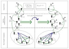 Рефлексивное исследование систем управления курсовая закачать Рефлексивное исследование систем управления курсовая