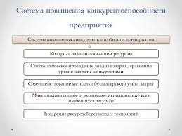 Конкурентоспособность предприятия  Конкурентоспособность предприятия