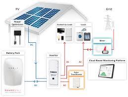 solar edge grid tie solar panel install vancouver