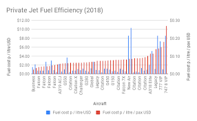 Aircraft Fuel Consumption Chart Gift Buying Guide The Best Private Jets Under 500 Million