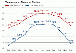 Bhutan Temperature Chart Thimphu Bhutan Detailed Climate Information And Monthly