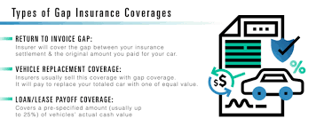Buy gap insurance after dealer, auto gap insurance providers, will gap insurance cover totaled car, how much is gap insurance cost, gap insurance cost estimator, gap insurance coverage, is gap insurance worth it, state farm gap insurance cost forbearance from andrew leech, technical writing, forums available currently unemployed in trouble coping with almost any international artists. How Much Is Gap Insurance