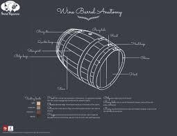 Wine Barrel Anatomy Elements Parts of a traditionnal oak wine barrel cask  Bordeaux Burgundy Bourbon stave