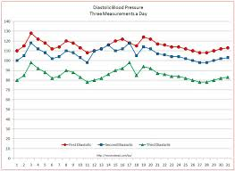 Charts Of Blood Pressure Blood Pressure Graph Under Fontanacountryinn Com