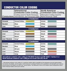 Wire Color Code Chart Us Us Wiring Color Code Wiring Diagrams