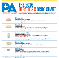 Drug Chart Hcv Drug Chart Positively Aware