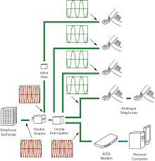 adsl wiring ref adsl wiring config 5 gif