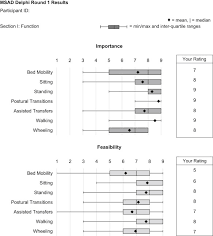 Ideally, a team approach integrating the services of physicians, nurses, other healthcare professionals, social workers, and community organizations may improve medical and behavioral outcomes for both the patient and caregiver. Key Factors For The Assessment Of Mobility In Advanced Dementia A Consensus Approach Sciencedirect
