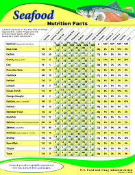 Fish And Shellfish Nutrient Composition Seafood Health Facts