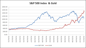 Gold Vs Stock Market Chart Bull Market Time Bomb Stocks Vs Gold