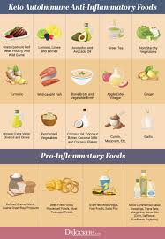 Sle Diet Chart The Autoimmune Nutrition Plan To Reduce Inflammation