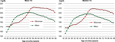 High Cholesterol Levels Chart Uk Total Cholesterol And All Cause Mortality By Sex And Age A