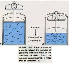 compressibility of gases. external image fig15-2.jpg compressibility of gases