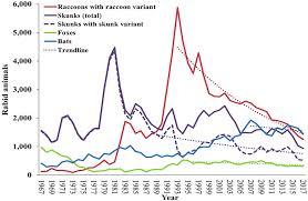 Wild Animals Rabies In U S Rabies Cdc