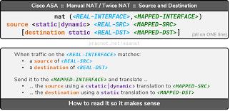 Cisco Asa Nat Configuration Guide Practical Networking Net