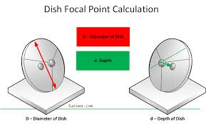 Direct Tv Dish Pointing Chart Focal Length Calculation Of A Satellite Dish Satoms